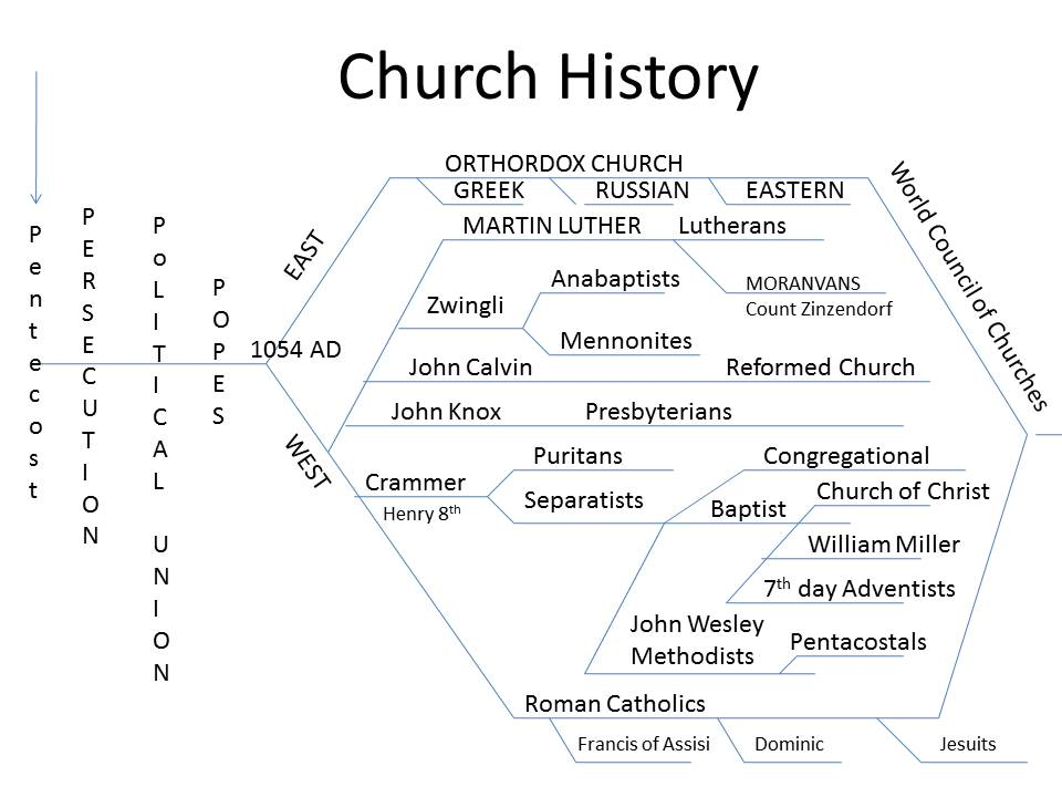 a history of reformation in christian church History of the reformation including reaction against the worldliness of the church is another of this greatest of all upheavals in christian history.
